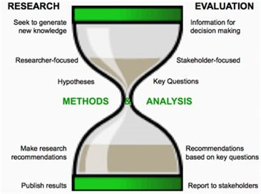evaluating papers that describe qualitative research